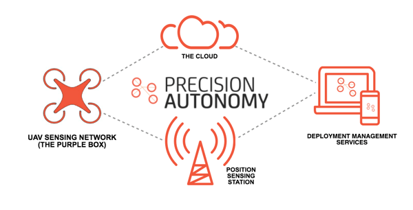 Precision autonomy partners with Drone User Group Network